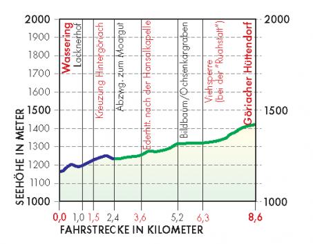 Göriacher Hüttendorf Route