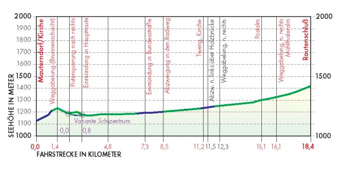 Lantschfeld Route