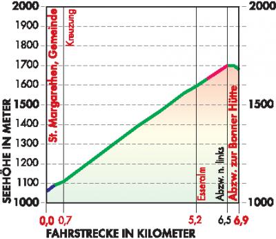 Leißnitz Route