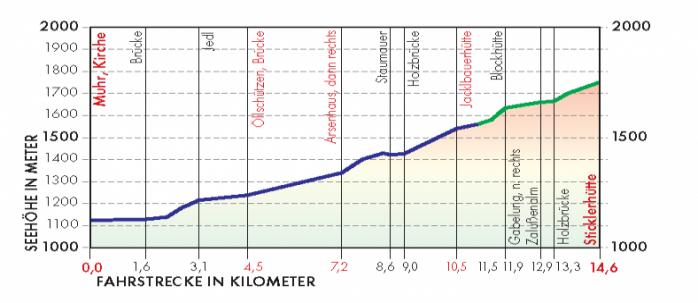 Muritzen Route